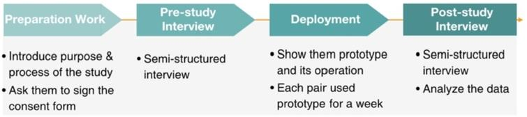 Field study procedure.