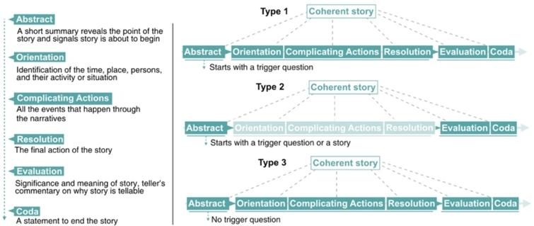 Labov's model of natural narrative structure (left), and the four structural types in our case (right).