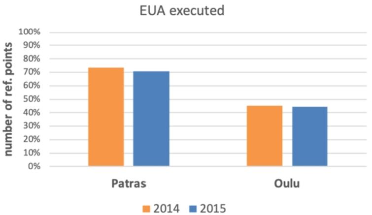 EUA execution success across all reference points.