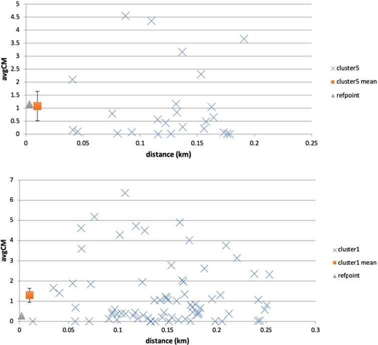 Examples of reference point actual evolution against cluster mean range. In the top example, the reference point's avgCM falls within the cluster's range (mean± 95% c.i.), while in the bottom example it does not. Cluster point avgCM values are plotted against distance from the reference point. The cluster mean is plotted at a distance proximal to the reference point (i.e. not the cluster spatial centroid) to assist visualisation.