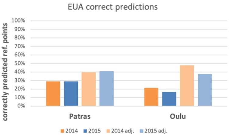 EUA performance across all reference points and across executed reference points only (adj.).