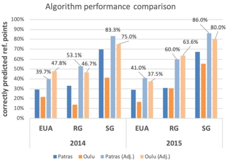Algorithm performance under optimal parameters.