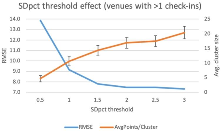 Filtering cluster venues with >1 check-ins by SDpct threshold.