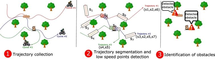 Proposed methodology of SAMARITAN. The leftmost figure depicts the collection of the spatio-temporal trajectories of three cyclists moving around the region of interest. The central figure shows the mapping of the captured trajectories a to a set of seven community-based segments (s1−s7), depicted as rectangles. The same figure shows a set of points where the system has detected an abnormal behaviour in terms of speed of trajectories #1 and #2 in segment s2 and trajectories #2 and #3 in segment s5. Finally, the rightmost figure shows the two alerts generated as system's outcome based on the aggregation of the previous abnormal points.