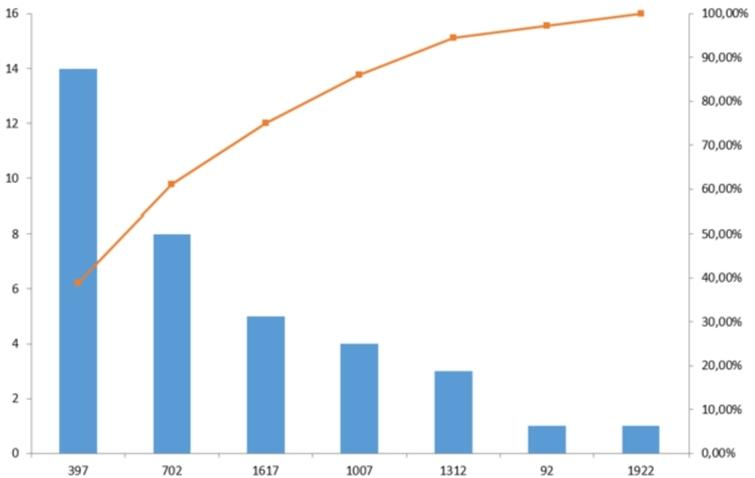 Histogram with the length distribution of the Strava segments. The x-axis shows the segment length and the y-axis indicate the number of segments. The red line shows the cumulative percentage of segments.