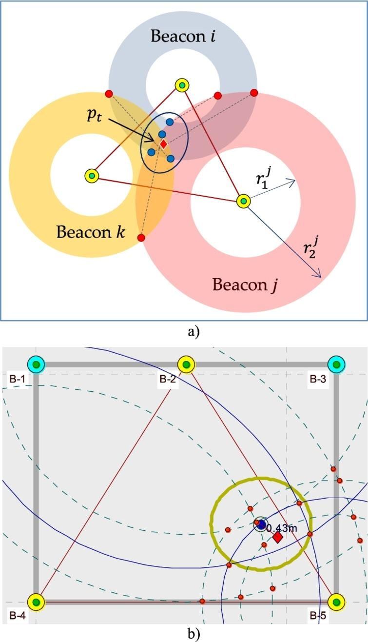 Localization using algorithm ALG-1: (a) how algorithm works: valid intersections (blue dots); invalid intersections (red dots); estimated position of target node pt (red diamond); (b) algorithm in action: ΔRSSI=± 6dBm; target point (blue circle); circle with r=1m (dark yellow).