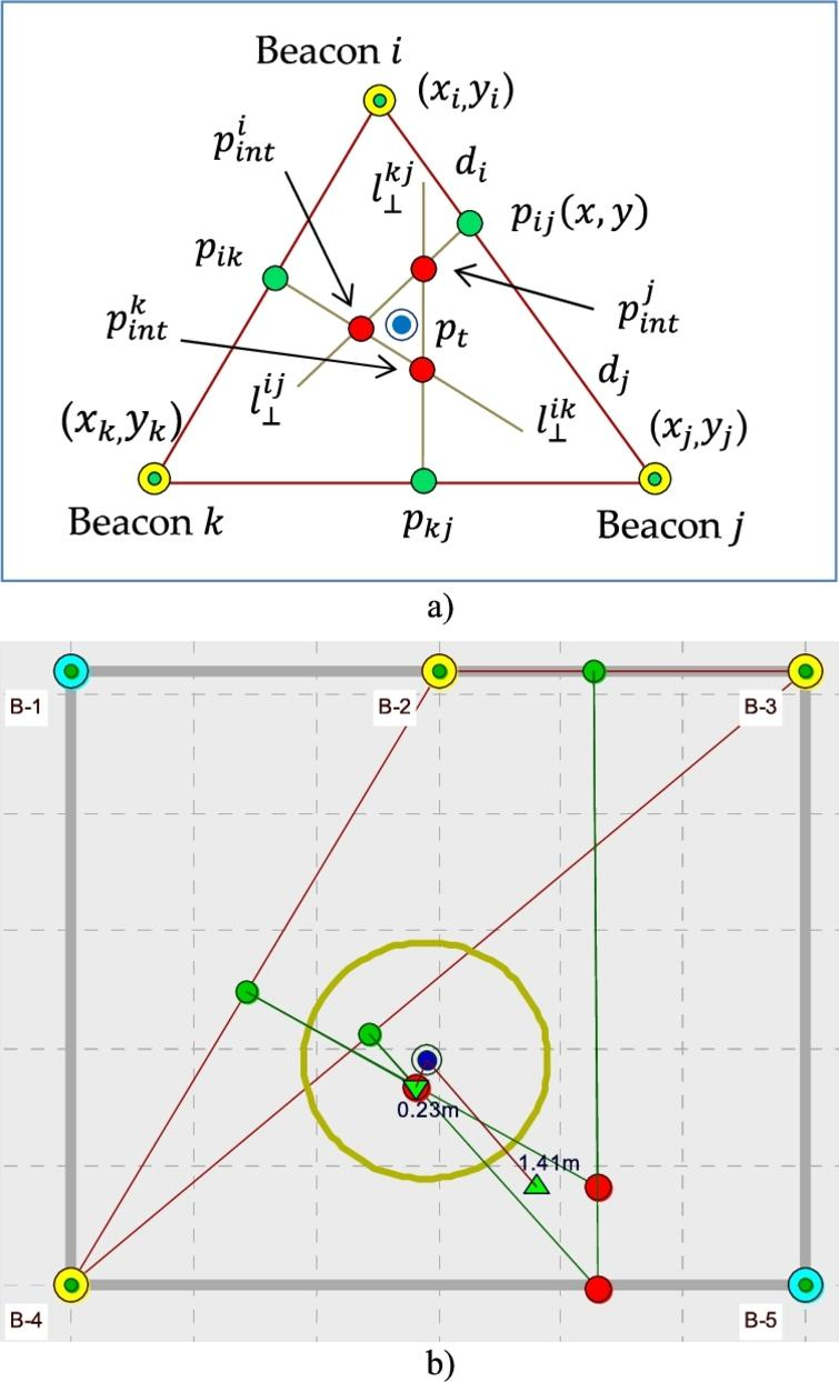 Localization using algorithm ALG-2: (a) how algorithm works: target point (blue circle); intersection points (red circles); (b) algorithms ALG-2A and ALG-2B in action: ΔRSSI=±3dBm; circle with r=1m (dark yellow); estimated position of target node using ALG-2A algorithm (green triangle up); and estimated position of target node using ALG-2B algorithm (green triangle down).