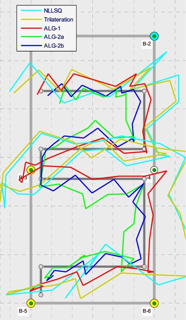 Estimated routes vs. ideal route (dark gray).