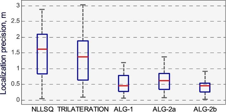 Comparison between different localization algorithms according localization precision.