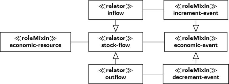 The REA2 meta-model for stock-flows.