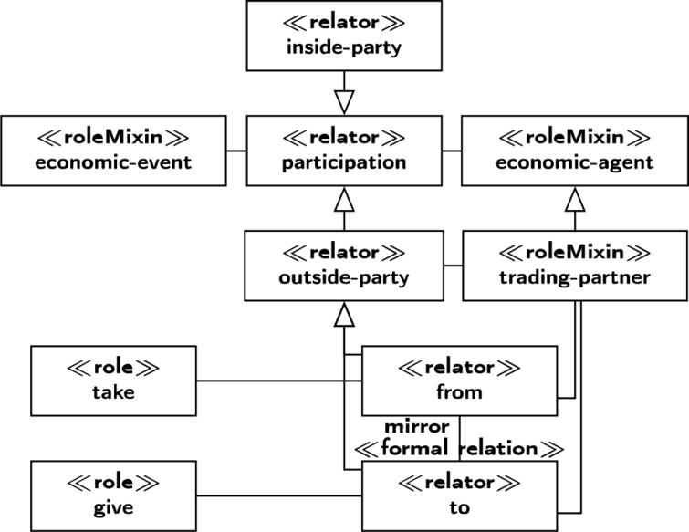 The REA2 meta-model for participations.