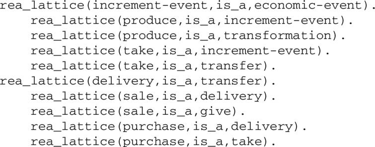 As-is statements in the semantic lattice.