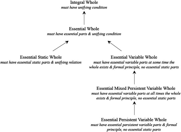 Taxonomy of integral wholes for physical objects.