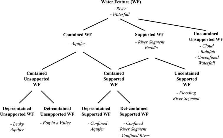 Water feature taxonomy using containment, support and dependence as differentiae.
