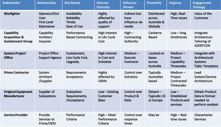Stakeholder Engagement Analysis (Source: created by authors).