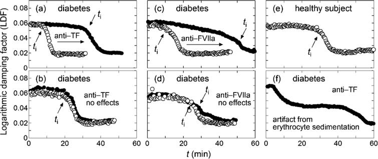 Typical LDF curves, where open and filled circles correspond to the data without and with added anti-TF or anti-FVIIa antibody, respectively, and positions of ti are indicated with arrows. Panels (a) and (b) show the curves for T2DM samples with and without significant effects of added anti-TF antibody, respectively. Panels (c) and (d): same as panels (a) and (b), respectively, but for added anti-FVIIa antibody instead of anti-TF antibody. Panel (e) corresponds to a healthy subject, and panel (f) shows a case where ti cannot be determined because of significant artifact from fast erythrocyte sedimentation.