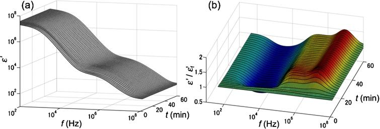 Typical DBCM response for a T2DM sample. Panel (a) shows the change in the dielectric dispersion curve during the progression of blood coagulation, and panel (b) is the same data normalized to the dielectric dispersion curve at the first time point. The frequency range for this measurement was 100 Hz to 110 MHz.