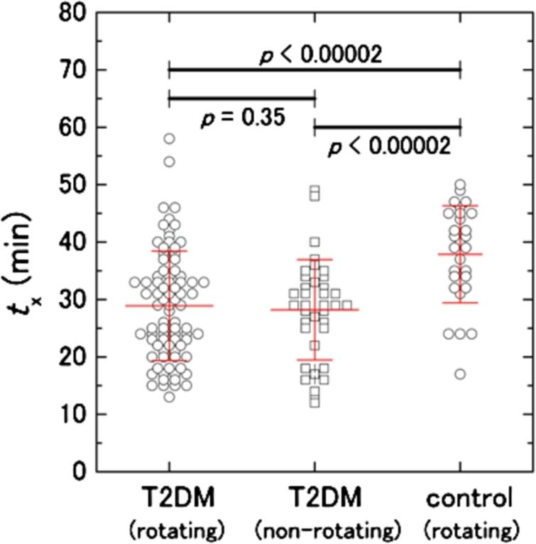 """Comparison of tx between T2DM and non-diabetic control samples. Open circles and open squares show data obtained by the prototype setups with the rotating and non-rotating methods, respectively (see the Section """"2.3. DBCM""""). Red bars show average values of tx±standard deviations for T2DM from the rotating (tx=28.9±9.6min, n=82) and the non-rotating (tx=28.2±8.7min, n=37) methods and controls (tx=37.9±8.4min, n=28). The control data taken from the previous study [19] can also be used in the present study because the same DBCM prototype system was used and operated by the same person."""