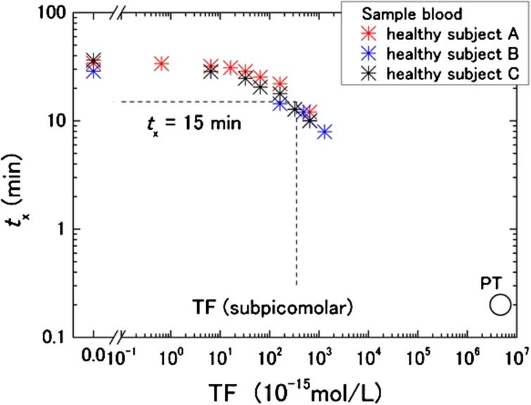 TF concentration dependence of tx in healthy subjects (three individuals are shown by different colors). The open circle shows the normal range of prothrombin time (PT) against reagent concentration of screening PT tests with international normalized ratio (INR) and international sensitivity index (ISI) values close to one.