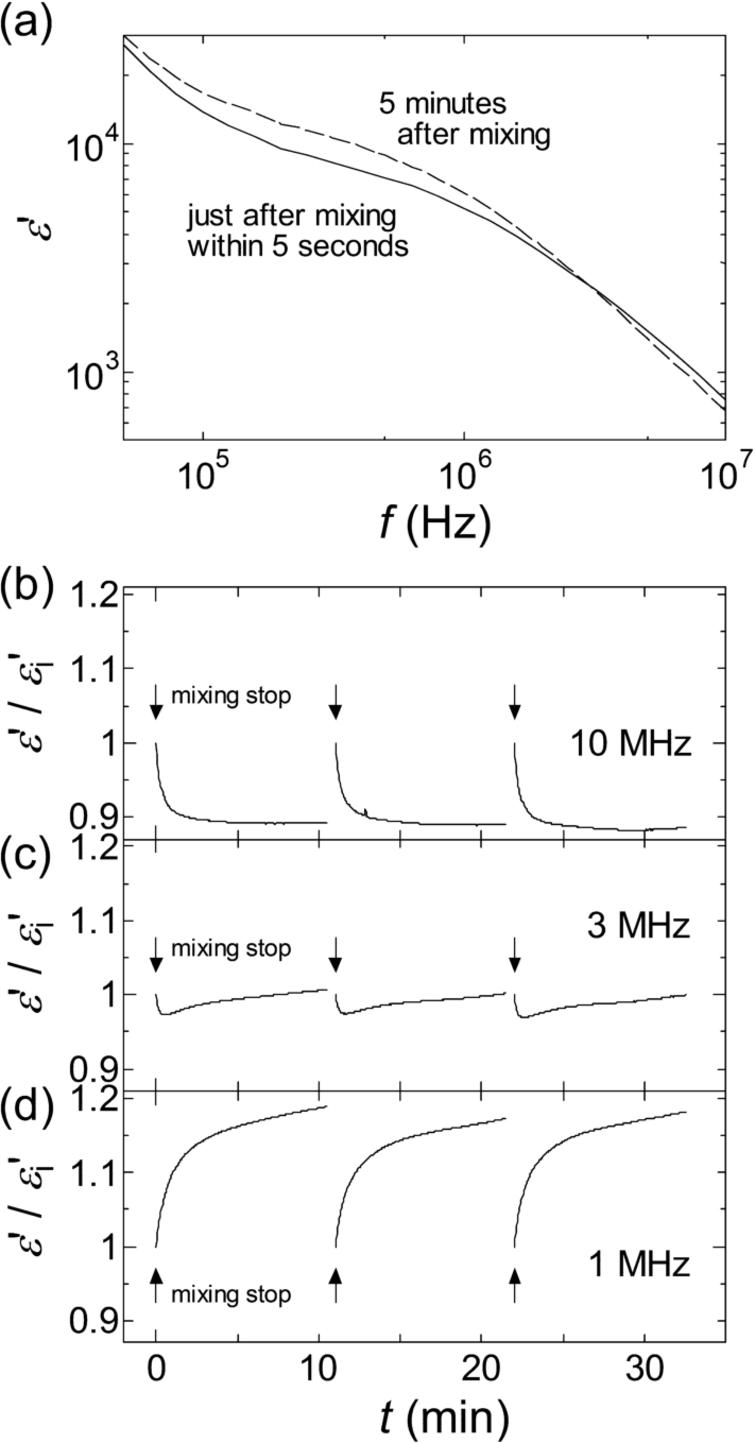 Rouleau formation and dielectric response observed in a previous study [3]. Panel (a) shows the dielectric dispersion curves just after pipet mixing and 5 min after. Panels (b), (c), and (d) show changes of the normalized permittivity at 10, 3, and 1 MHz, respectively. The normalization was done with permittivity at the first time point. The measurements of these changes were started just after mixing was stopped and started again after resuspension, three times in a row. The arrows indicate the points at which mixing was stopped. (Rearranged from [3] under the open access license granted by American Chemical Society.)