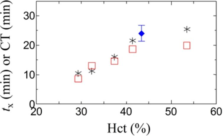 The characteristic coagulation time, such as tx in DBCM (stars) and CT for ROTEM® (squares), are plotted against the hematocrit level, where platelet counts for the hematocrit-manipulated samples were almost constant between 12.6 and 13.8 × 104/µl. To show the repeatability, a plot for a healthy subject in DBCM is also presented (full diamond) with error bar (SD = 2.7 min, CV = 11%, n=7).