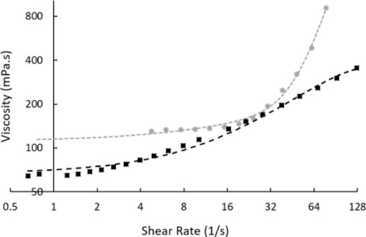 Viscosity and shear relation of a 50% hydroxyethyl starch and 50% water binary system (grey circles, with exponential fitting line) and a 50% hydroxyethyl starch, 40% water, and 10% dimethyl sulphoxide tertiary system (black squares, with second-order polynomial fitting line). Strong shear thickening was observed in the binary system around 30 s−1 as measured by rotational techniques. Shear-thickening was lesser in the tertiary system with a wider critical shear range. Measurements were taken at 22°C.