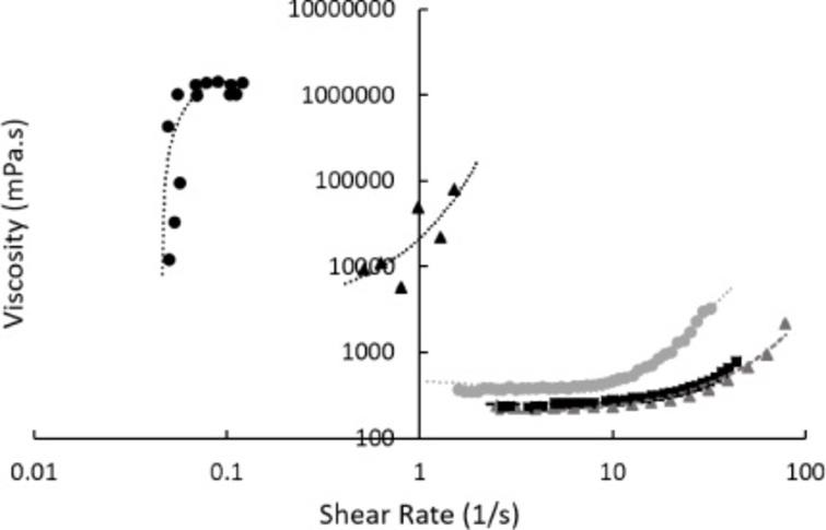 The impact of temperature changes on the shear dependent viscosity of a 50% hydroxyethyl starch, 35% water, 10% sucrose, and 5% dimethyl sulphoxide system. All measurements were examined using rotational techniques with readings taken at −1°C (black circles, with second-order polynomial fitting line), 10°C (black triangles, with exponential fitting line), 30°C (grey circles, with second-order polynomial fitting line), 42°C (black squares, with second-order polynomial fitting line), and 50°C (grey triangles, with exponential fitting line). Viscosity was increased at lower temperatures, with critical shear rates lower at lower temperatures.