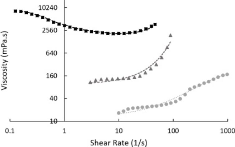 Viscosity of different starches in water (50% w/w) as a function of shear rate. Starch was sourced from rice (black squares, with moving average fitting line), corn (grey triangles – hydroxyethyl starch, with exponential fitting line), and wheat (grey circles, with second-order polynomial fitting line). Measurements were taken at 22°C in a rotational rheometer. Non-Newtonian behaviour was observed in all examined mixtures – thinning with rice starch and shear thickening from all other sources.