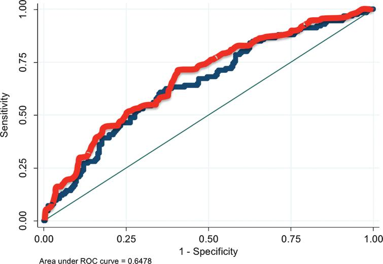 ROC curves of models to predict pathological fat invasion at radical cystectomy. Blue line depicts the ROC curve for the regression model which dose not include EUA and the red line depicts the ROC curve for the model which includes EUA. AUC improves significantly from 0.648 to 0.676 with inclusion of EUA in the model (p=0.004).