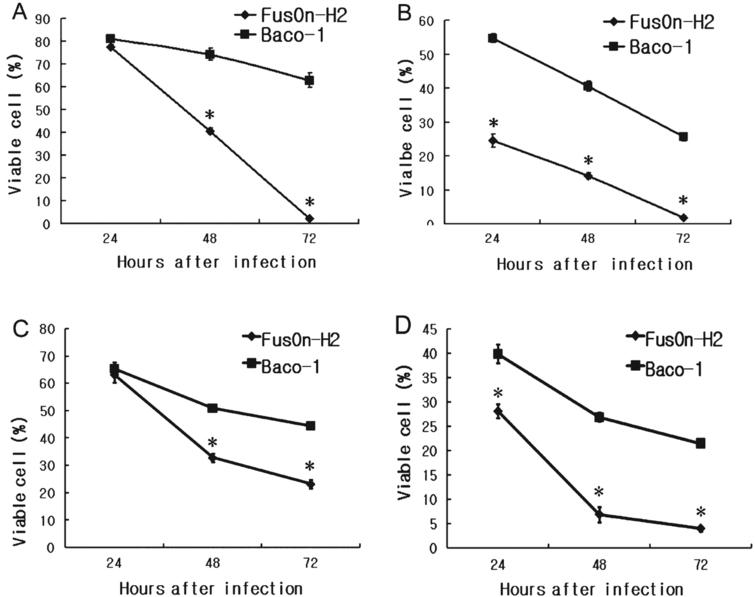 Oncolytic activity of FusOn-H2 against 5637 and MBT-2 cells in vitro. The 5637 cells were seeded in 24-well plates and infected with Baco-1 or with FusOn-H2 at a dose of either 0.01 pfu/cell (A) or 0.1 pfu/cell (B). The MBT-2 cells were seeded in 24-well plates and infected with Baco-1 or with FusOn-H2 at a dose of either 1.0 pfu/cell (C) or 10.0 pfu/cell (D). The cells were harvested at 24, 48, or 72 hours after infection, and cell viability was determined by trypan blue staining. Percent cell viability = [(number of viable cells in the infected wells)/ (number of viable cells in the uninfected wells)]×100. The bars represent mean±standard deviation.  *           p <  0.05.