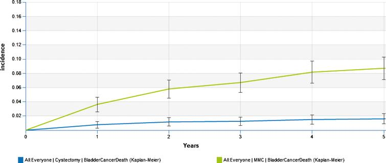 Cumulative risk of bladder cancer death.
