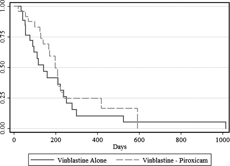 Progression free interval (PFI) for dogs receiving vinblastine alone and dogs receiving vinblastine and piroxicam simultaneously. The median PFI was 143 days in dogs receiving vinblastine alone and 199 days in dogs receiving the combination treatment (P = 0.128).