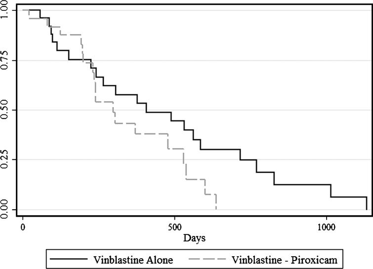 Overall survival of dogs receiving vinblastine alone and dogs receiving vinblastine and piroxicam simultaneously. The median survival was 407 days in dogs initially treated with vinblastine alone and 299 days in dogs receiving the combination treatment (P = 0.668).