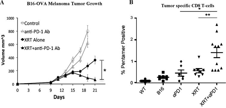 Radiation combined with anti-PD-1 immunotherapy improves local tumor control (A) and development of systemic anti-tumor immune response (B)[82].