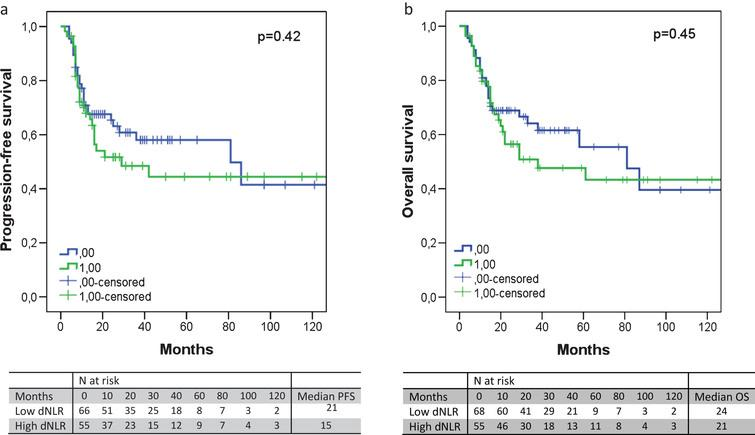 The progression-free survival (a) and overall survival (b) according to the dNLR. An elevated dNLR corresponded with an absolute shorter PFS (median 21 versus 15 months, p = 0.42) or OS (median 24 versus 21 months, p = 0.45), albeit not significantly.
