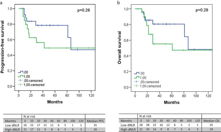 The progression-free survival (a) and overall survival (b) according to the dNLR, excluding node-positive patients. An elevated dNLR corresponded with an absolute shorter PFS (median 35 versus 26 months, p = 0.28) or OS (median 35 versus 29 months, p = 0.29), albeit not significantly.