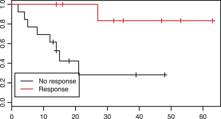 Patients with aresponse to neoadjuvant treatment had asignificantly prolonged overall survival in comparison to non-reponders, p=0.01.
