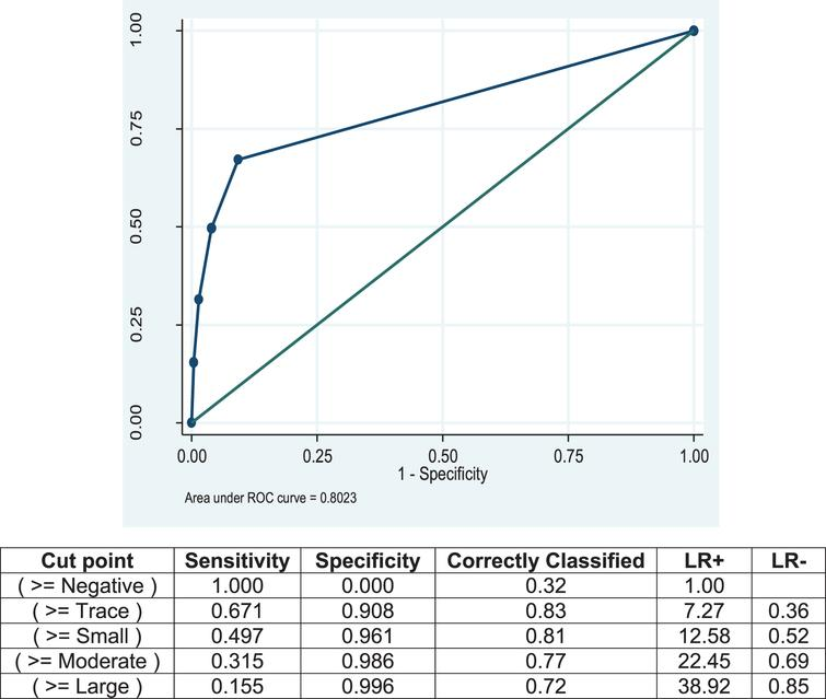 ROC Curve for dipstick urinalysis compared to the gold standard, microscopic urinalysis.
