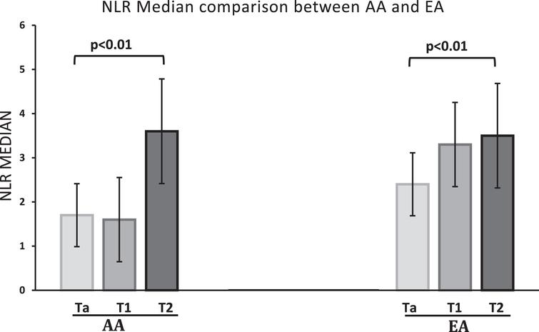 Median NLR of Ta, T1 and T2 compared between the two ethnic groups. Individual T stage mean NLR compared in AA and EA cohort. The nonparametric variables were compared using Kruskal Wallis test. There was a statistically significant difference between the NLR of Ta, T1 and T2 stage tumors, with p values of <0.01 and 0.01 in AA and EA cohorts, respectively.