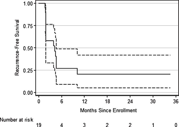 Kaplan-Meier estimates of recurrence-free survival following treatment with everolimus and gemcitabine for bacillus Calmette-Guérin-refractory bladder cancer. At 1 yr, 16% (95% CI 5% – 42%) were disease free.
