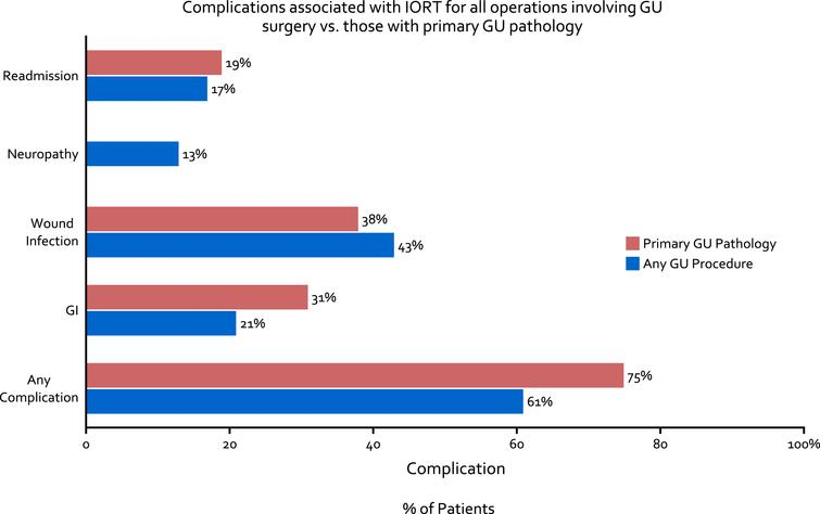 Complications associated with IORT for all operations involving GU surgery (blue bar) as well as those with primary GU pathology (red bar).