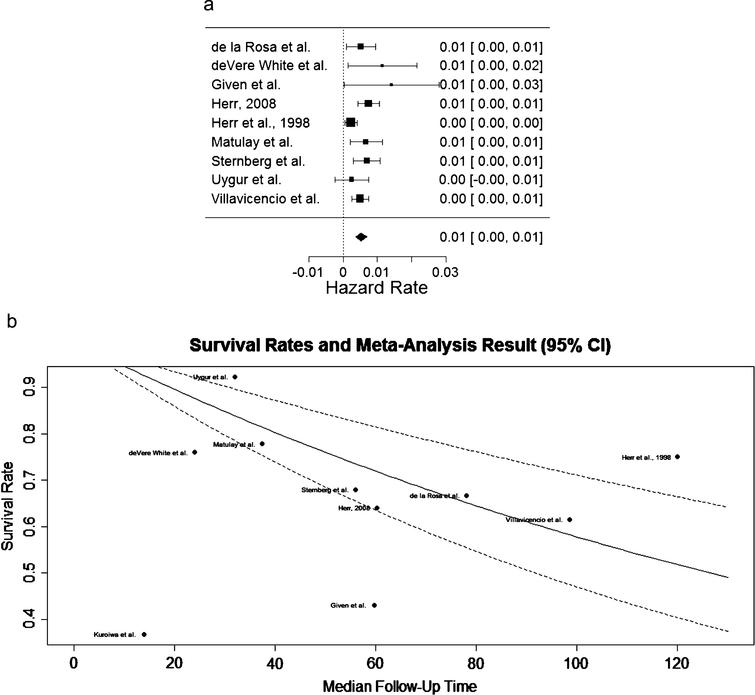 (a) Forest plot depicting hazard rates, signifying rate of death, in studies included in the meta-analysis. (b) Estimated Kaplan-Meier curve overlay on the survival rates from each study included in the meta-analysis.