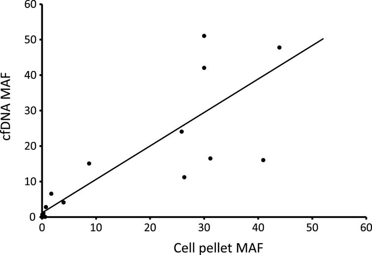 Comparison of mutant allele frequencies in urinary cfDNA and cell pellet DNA. 17 paired samples were analysed by ddPCR.