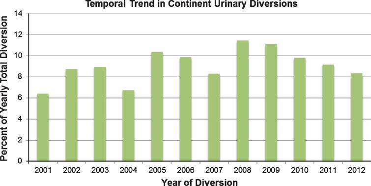 Trends in percentage of continent urinary diversions from 2001–2012.