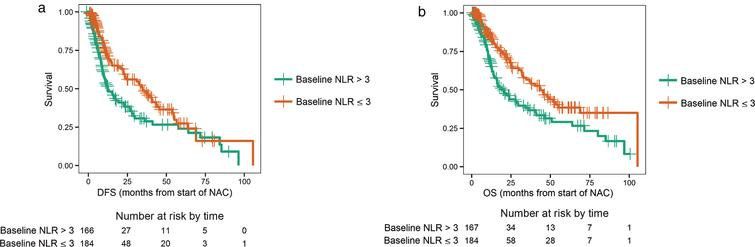 a. Disease-free survival (DFS) for a baseline neutrophil-to-lymphocyte ratio (NLR) > 3 (high) or NLR ≤ 3 (low). b. Overall survival (OS) for a baseline neutrophil-to-lymphocyte ratio (NLR) > 3 (high) or NLR ≤ 3 (low).