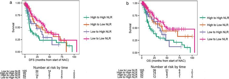 a. Disease-free survival (DFS) for changes in the neutrophil-to-lymphocyte ratio (NLR). b. Overall survival (OS) for changes in the neutrophil-to-lymphocyte ratio (NLR).