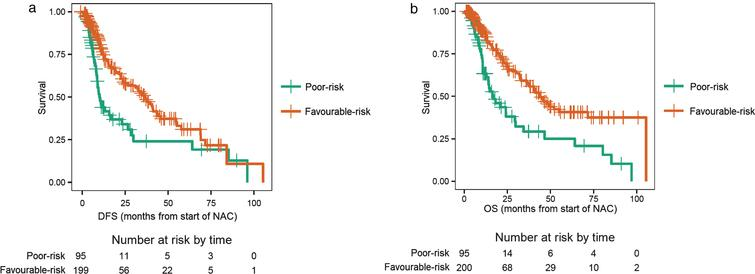 a. Disease-free survival (DFS) for patients with 'poor-risk' disease compared with 'favourable-risk' disease. Poor-risk patients had a sustained high neutrophil-to-lymphocyte ratio (NLR) after two cycles of neoadjuvant chemotherapy (NAC). b. Overall survival (OS) for patients with 'poor-risk' disease compared with 'favourable-risk' disease. Poor-risk patients had a sustained high neutrophil-to-lymphocyte ratio (NLR) after two cycles of neoadjuvant chemotherapy (NAC).