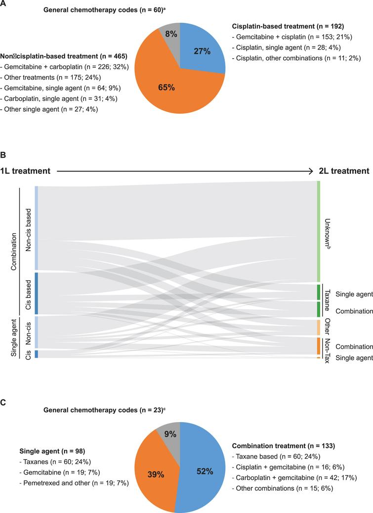 """Treatment patterns in patients with metastatic bladder cancer. (A) 1L systemic chemotherapy regimens used. aIncludes 60 patients who had evidence of systematic chemotherapy, but the agent was not specified. (B) Flow from 1L to 2L treatment. bPatients with """"Unknown"""" 2L treatments may include those who died before 2L treatment, who refused treatment or had no need for 2L treatment, or who were still being treated with 1L treatment. (C) 2L systemic chemotherapy regimens used. cIncludes 23 patients who had evidence of systematic chemotherapy, but the agent was not specified. 1L, first line; 2L, second line; Cis, cisplatin; Tax, taxane."""