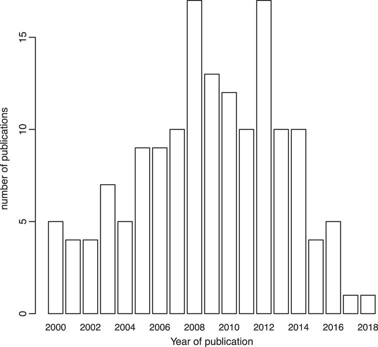 Number of published papers considered in the systematic review according to their year of publication.