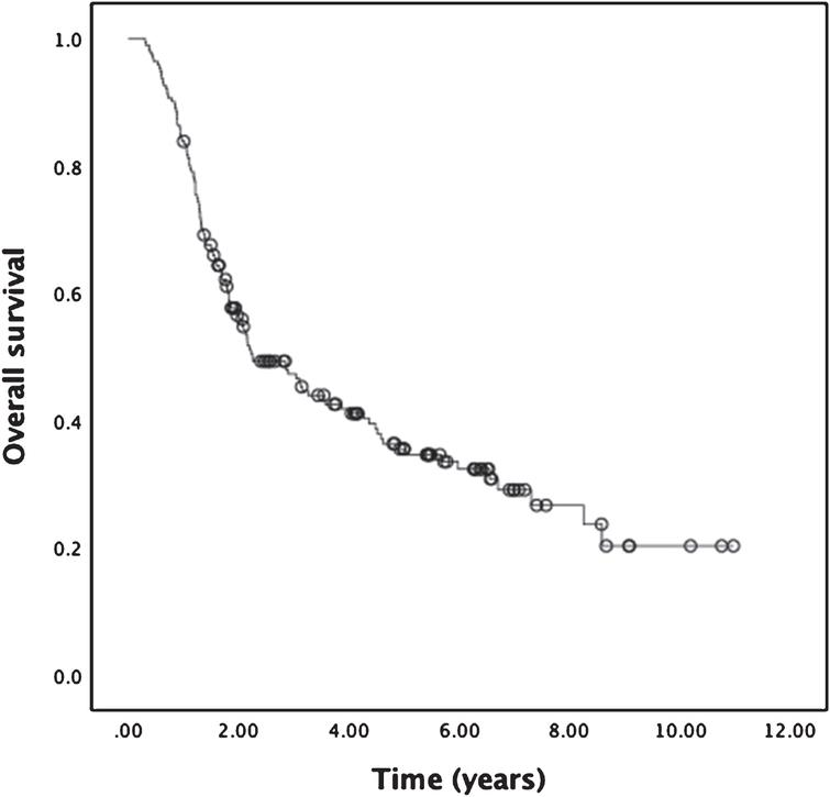 Kaplan-Meier analysis for OS of entire cohort. Median OS was 34.8 months (n = 180), with estimated 3- and 5-year OS rates of 50% and 38% , respectively.